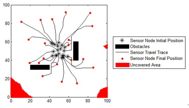 C.  Optimization without Localization System Figure 2 Example of sensor relocation